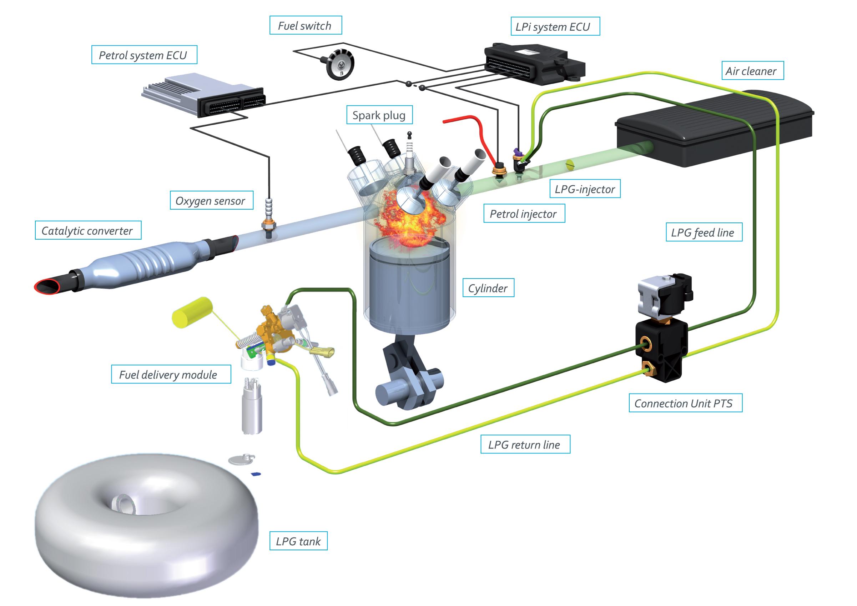 Газовое оборудование на автомобиль схема
